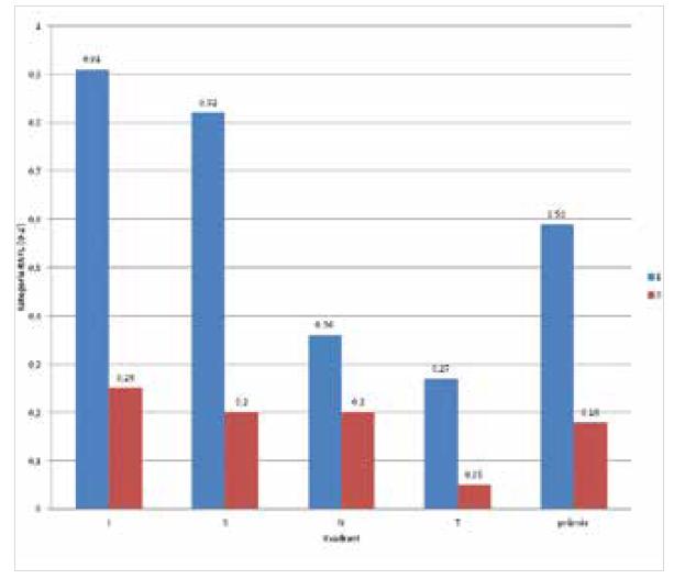 Průměrné kategorizované hodnoty tloušťky RNFL v jednotlivých kvadrantech u pacientů s označením 1 (s onemocněním) a 0 (bez onemocnění)