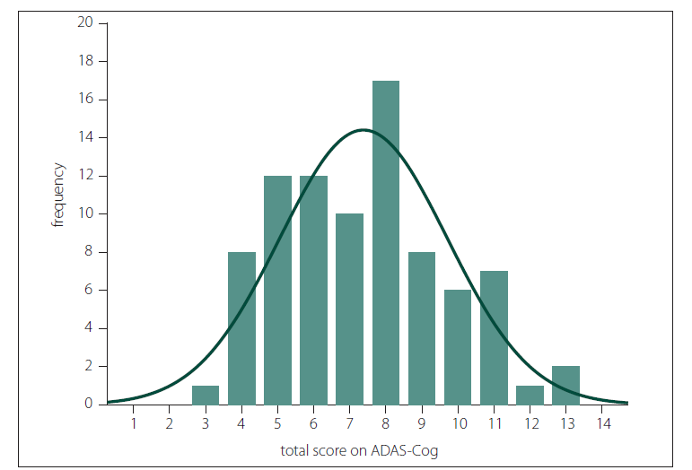 Fig. 2. The histogram of total ADAS-Cog scores. Columns represent absolute number of subjects and percentage of the sample (N = 84).<br> ADAS-Coq – Alzheimer`s Disease Assessment Scale – cognitive subscale<br> Obr. 2. Histogram celkových skóre ASAD-Cog. Sloupce představují absolutní počet subjektů a procento vzorku (n = 84).<br> ADAS-Coq – Alzheimer`s Disease Assessment Scale – cognitive subscale