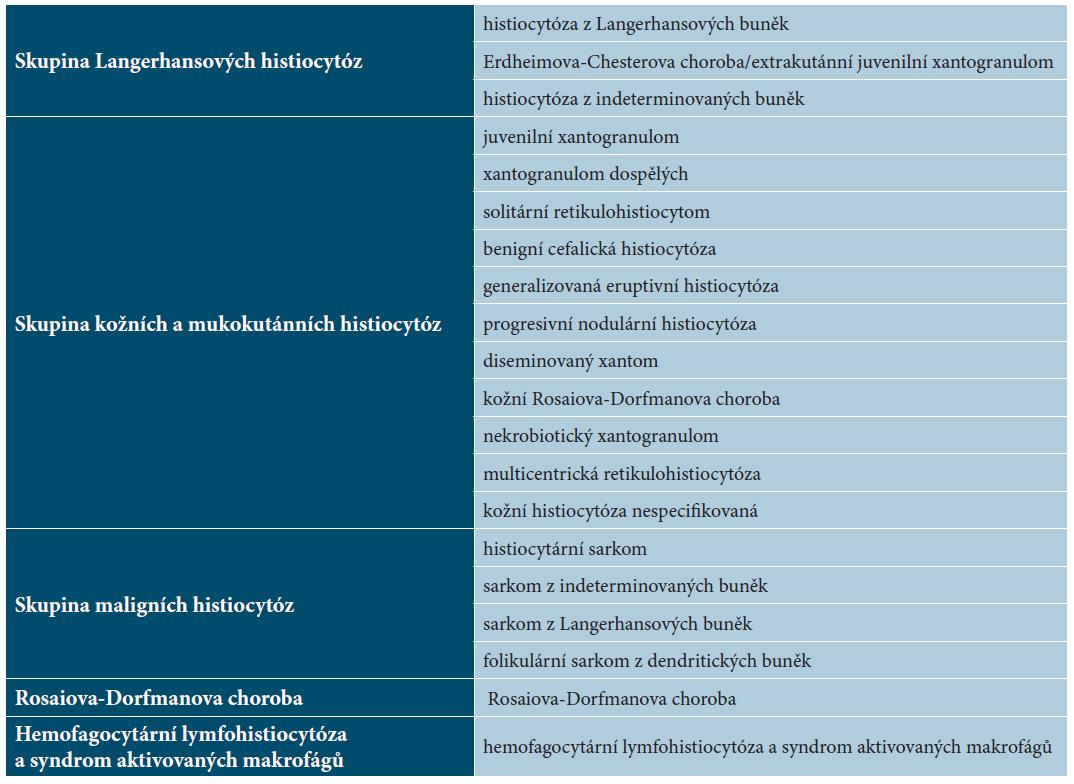 Klasifikace histiocytóz [5]