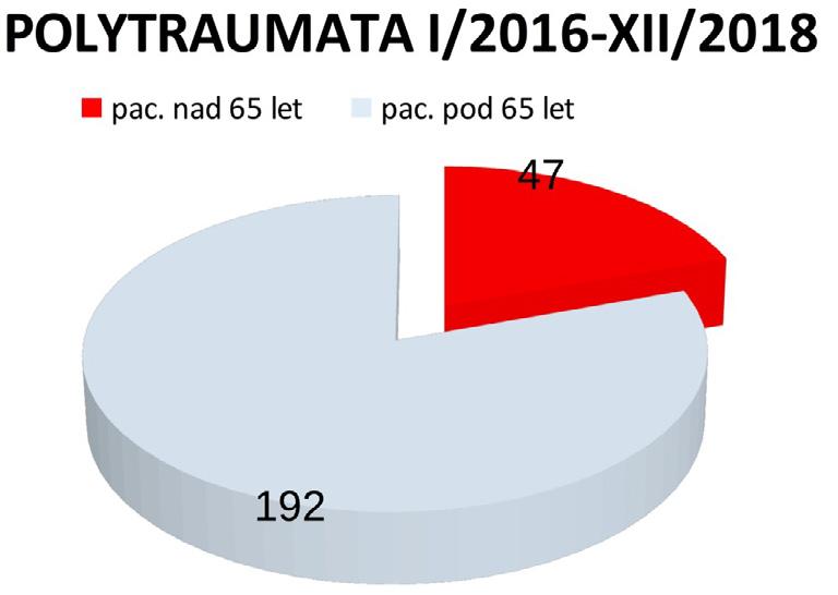 Zranění s polytraumatem přijatí na urgentní příjem do Traumatologického centra FNKV