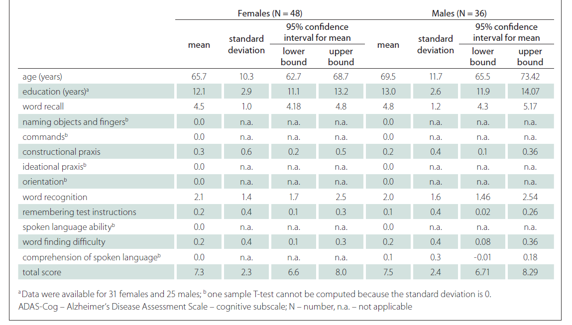 Differences between males and females in ADAS-Cog.