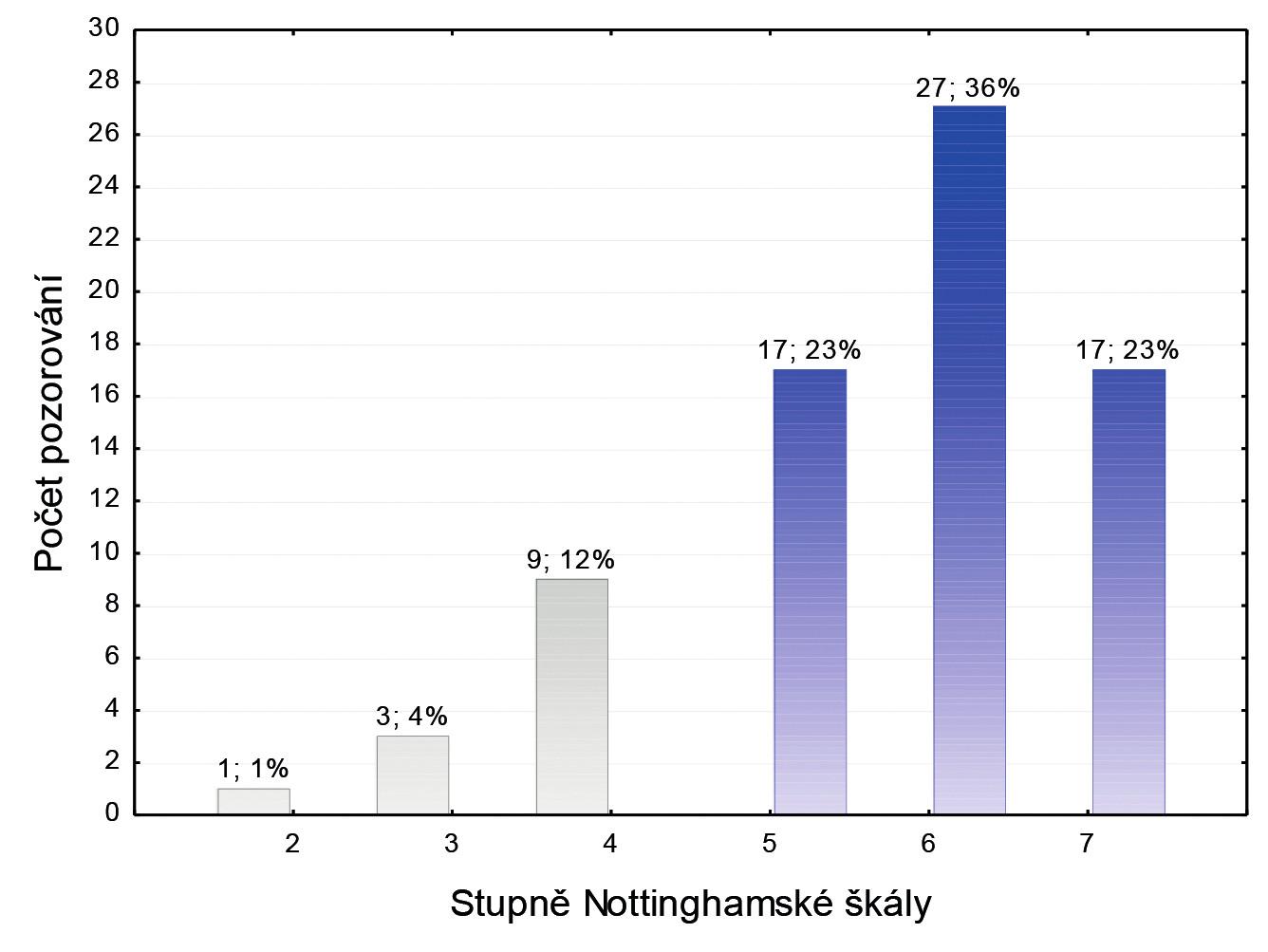 Graf 6 Sloupkový diagram absolutních a relativních četností stupňů Notthinghamské škály