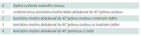 Hodnotenie tonusu adduktorov.