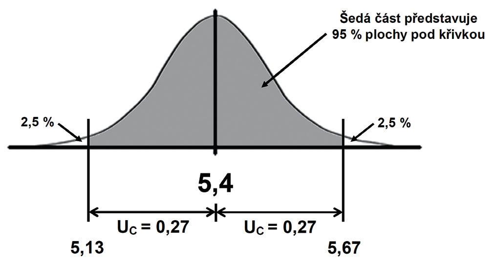Výsledek měření včetně nejistoty