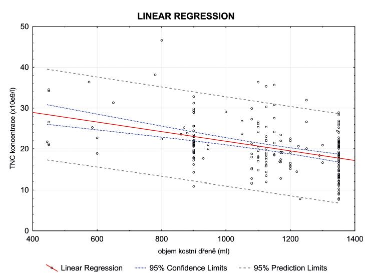 Závislost koncentrace TNC (x 109/l) na objemu odebrané kostní dřeně (ml)