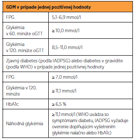 Odporúčaná klasifikácia a diagnostické kritériá porúch metabolizmu glukózy prvýkrát diagnostikovaných v gravidite (podľa 75g oGTT v 24.–28. týždni gravidity) podľa IADPSG z roku 2010 a podľa WHO z roku 2013 [29]
