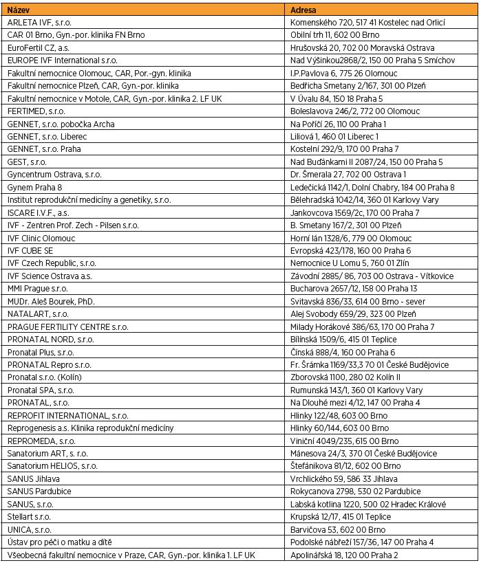 Seznam center asistované reprodukce v ČR v 2017 [1]