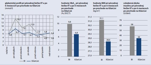 Deintenzifikácia liečby inzulínom vo viacerých denných podaniach prechodom na IGlarLixi
