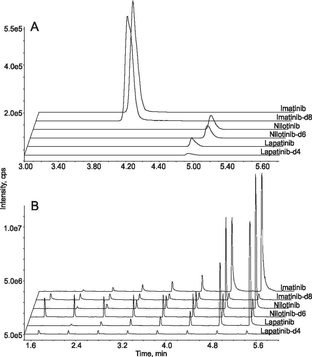 Comparison between LC-MS/MS and online SPE-MS/MS. Extracted ion chromatograms from the analysis of standard samples containing three tyrosine kinase inhibitors and their deuterated internal standards by conventional LC-MS/MS system (A) and online SPE-MS/MS system (B). In the former case the analytes were separated from each other on a chromatographic column so only one sample was analysed in 6 min. In the latter case analytes were eluted from the SPE cartridge at the same time. The analysis of one sample took less than 30 sec and 8 samples were analysed in less than 6 min.