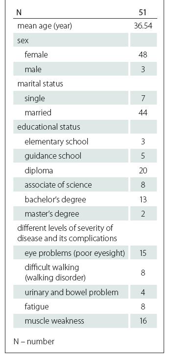 Characteristics of study participants.