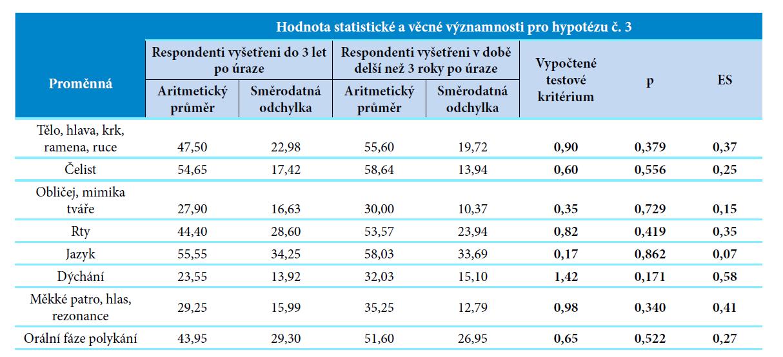 Hodnoty statistické a věcné významnosti pro hypotézu č. 3.<br>Vysvětlivky: p, p-value = hodnota statistické významnosti; ES, effect size = věcná významnost