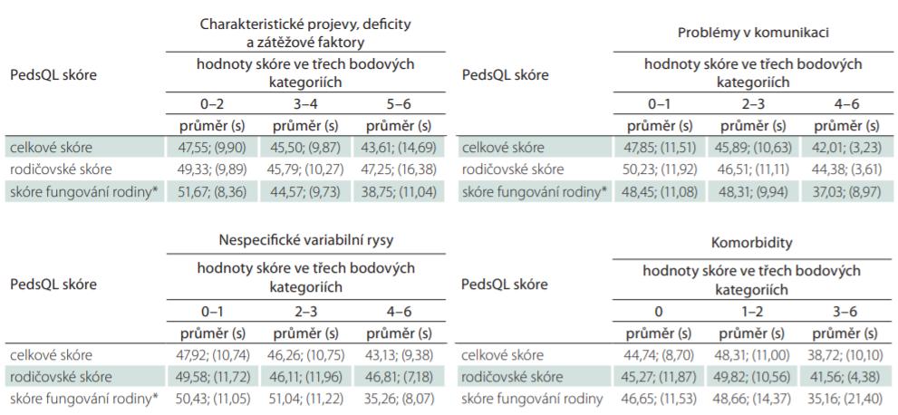 Celková a dílčí skóre PedsQL – tříděno dle kategorií hodnot navržených kumulativních skóre vyjadřujících tíži postižení pacienta s poruchou autistického spektra.