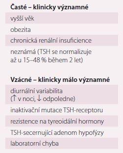 Příčiny netyreoidální elevace TSH v séru.