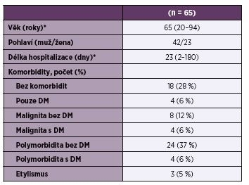 Demografické a klinické údaje pacientů se SAB<br>Table 1. Demographic and clinical characteristics of patients with SAB