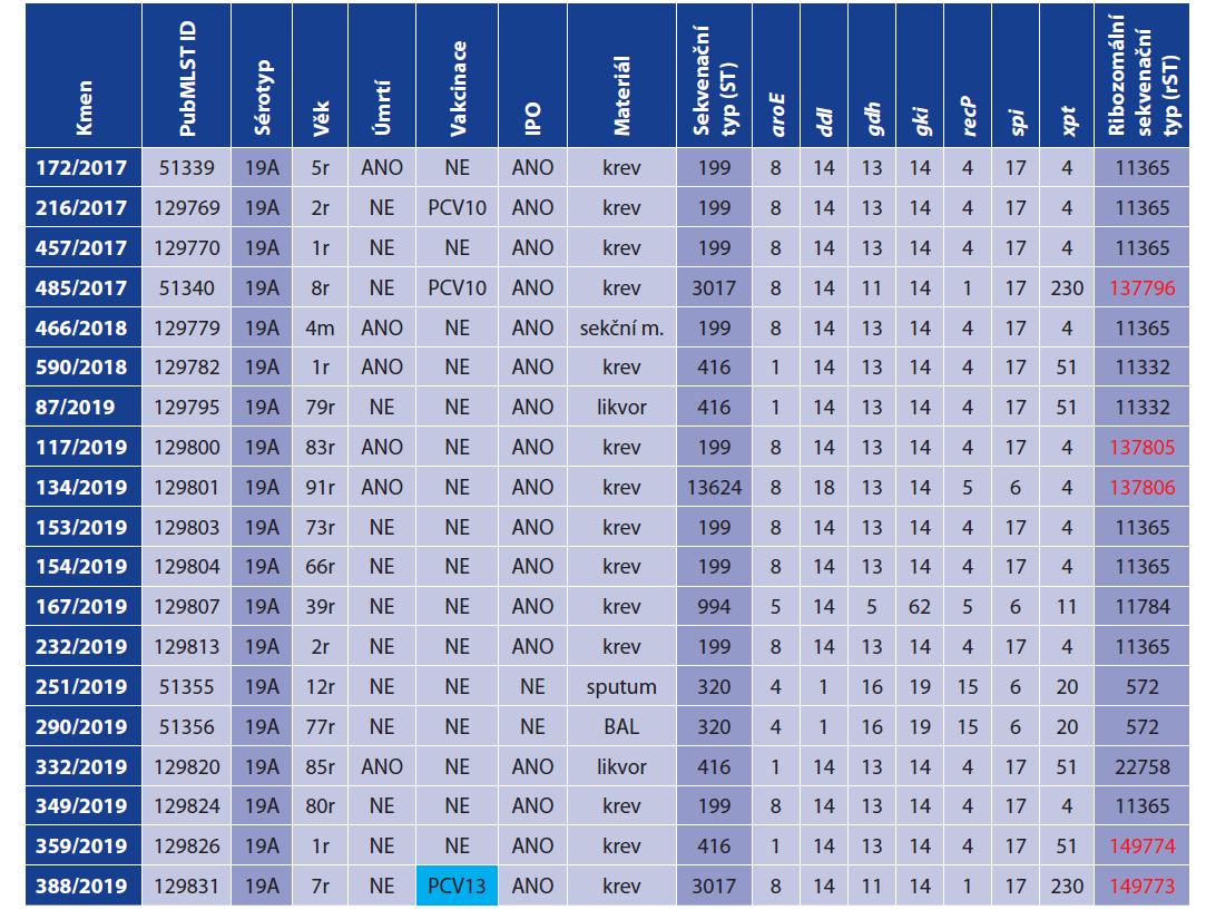 Molekulární charakterizace 19 izolátů S. pneumoniae sérotypu 19A, 2010–2019, ČR<br> Table 1. Molecular characterization of 19 isolates of S. pneumoniae serotype 19A, Czech Republic 2010–2019