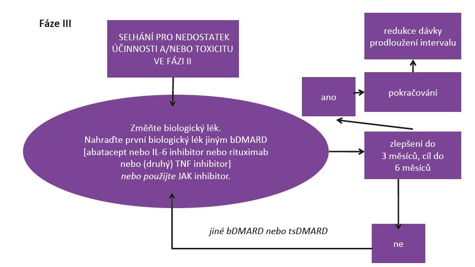 Obr. 1c Doporučený algoritmus léčby RA podle EULAR 2016