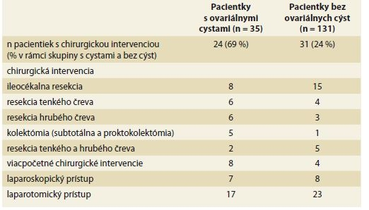 Prehľad chirurgických intervencií u pacientiek s Crohnovou chorobou.<br>