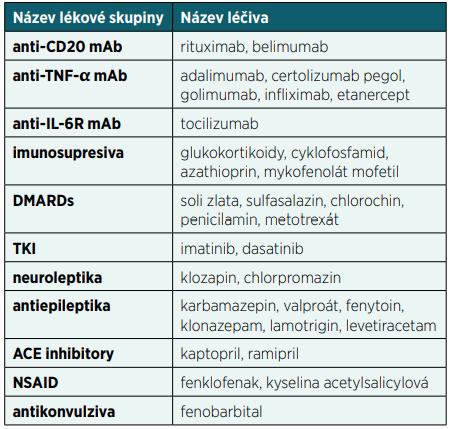 Přehled nejčastějších léků způsobujících sekundární imunodeficience(79, 80)