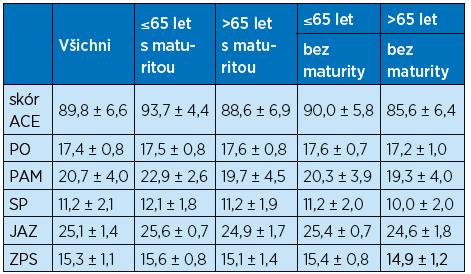 Sumarizace hodnot ACE-R a jeho složek vyjádřené jako průměr ± SD podle věku a vzdělání