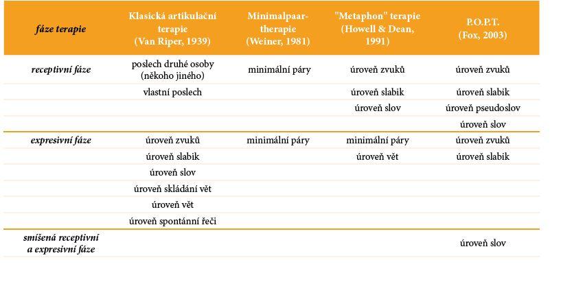 Porovnání terapeutických konceptů užívaných v němčině při poruchách výslovnosti