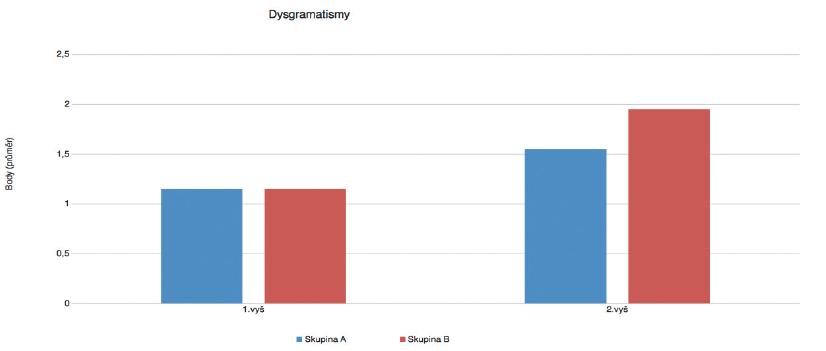 Porovnání parametru-dysgramatismy při vstupním a kontrolním vyšetření. (skupina A – vícejazyčná výchova, skupina B-jednojazyčná výchova)