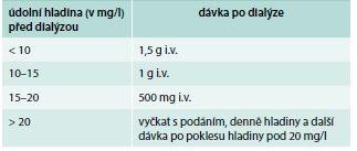 Doporučený postup stanovení následných dávek vankomycinu dle údolních hladin u dialyzovaných pacientů. Upraveno podle [12]