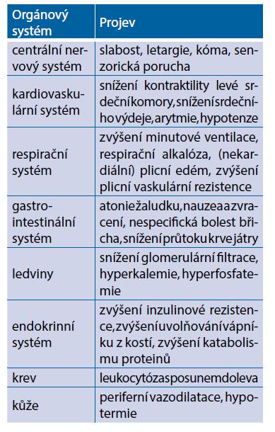 Klinické projevy metabolické acidózy (převzato z Karvunidis et al., 2016)(14)