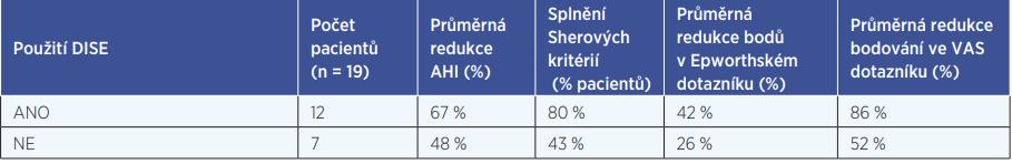 Efektivita léčby OSAS v závislosti na použití DISE