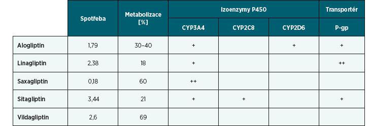 Spotřeby gliptinů v roce 2017 vyjádřené v DDD/1000 obyvatel/den, stupeň a způsob jejich metabolizace na izoenzymech P450 a transportu prostřednictvím P-gp