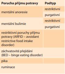 Rozdělení poruch příjmu  potravy podle DSM-V.<br> Tab. 1. Distribution of eating  disorders according to DSM-V.