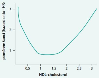 """Závislost mezi koncentrací HDL-cholesterolu a poměrem šancí pro kardiovaskulární příhodu vyjádřená typem křivky """"U"""". Upraveno podle [2]"""