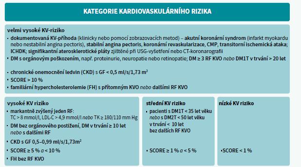Schéma 3 | Kategorie KV-rizika. Upraveno podle [10]