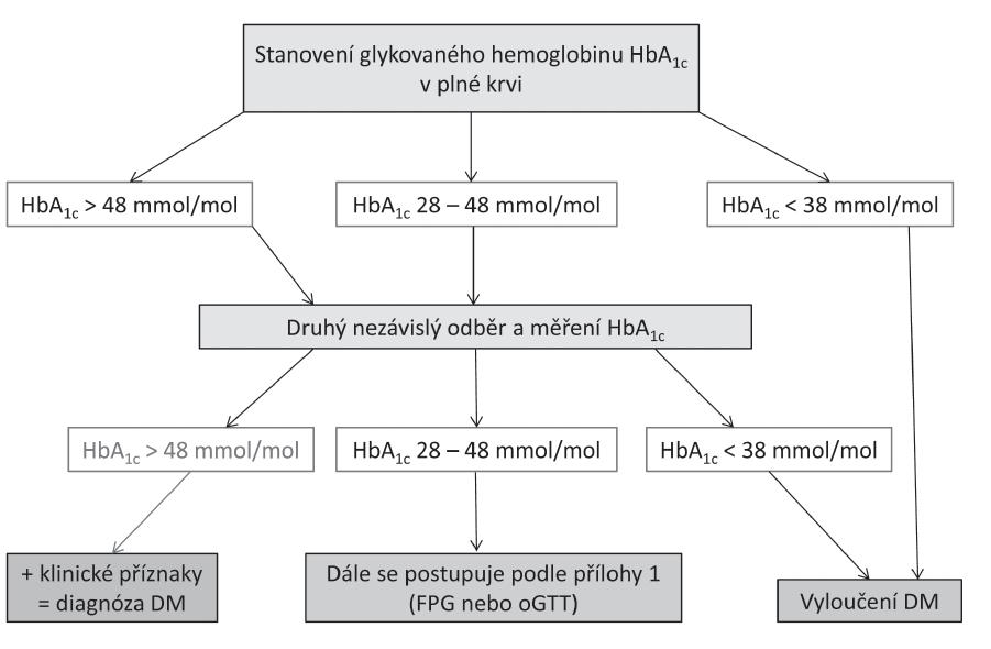 Příloha 4. Návrh algoritmu pro diagnózu diabetu pomocí stanovení HbA<sub>1c</sub>