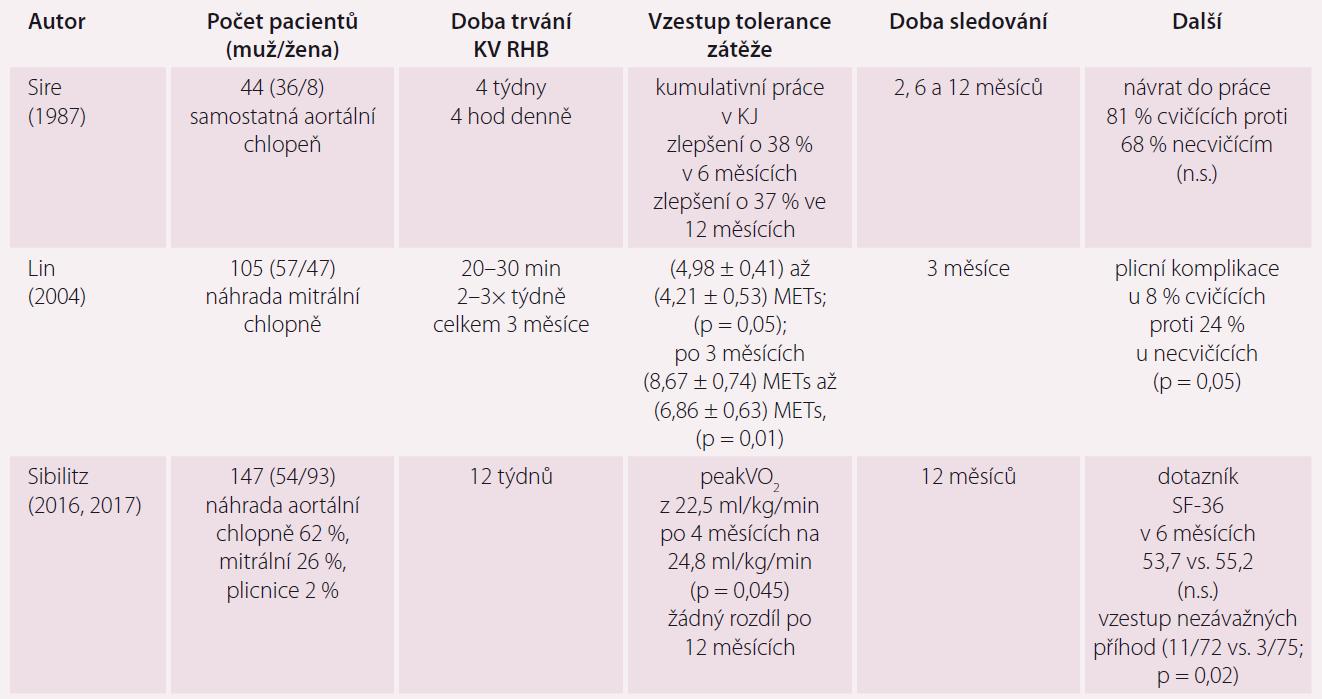 Porovnání výsledků tří prospektivních randomizovaných studií KV RHB po náhradě chlopní. Upraveno podle [3].