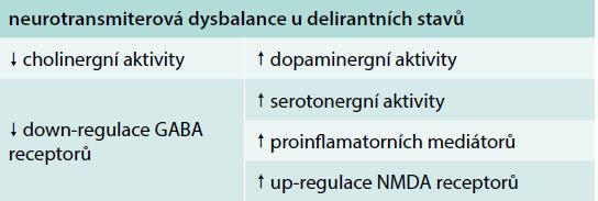 Patofyziologické mechanizmy rozvoje deliria