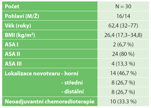 Charakteristika souboru<br> Tab. 1: Patient group characteristics