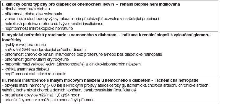 Tabulka 4A: Diferenciální diagnostika postižení ledvin u diabetu