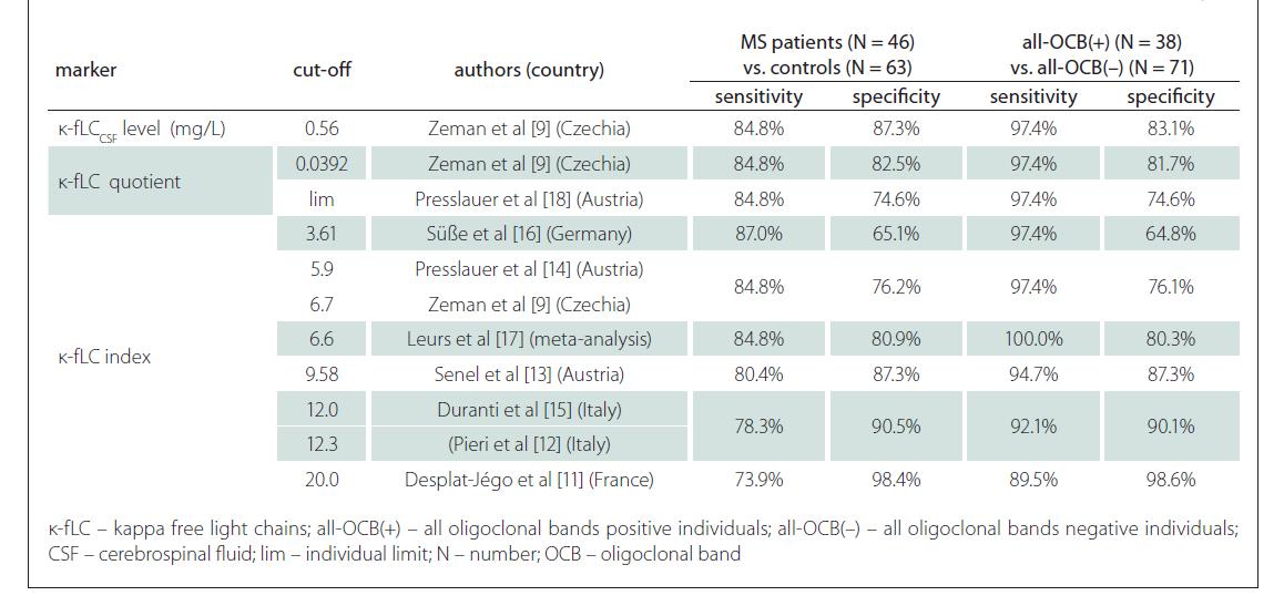 κ-fLC marker cut-off s from the literature applied in our cohort – in MS diagnostics and in the prediction of OCB positivity.