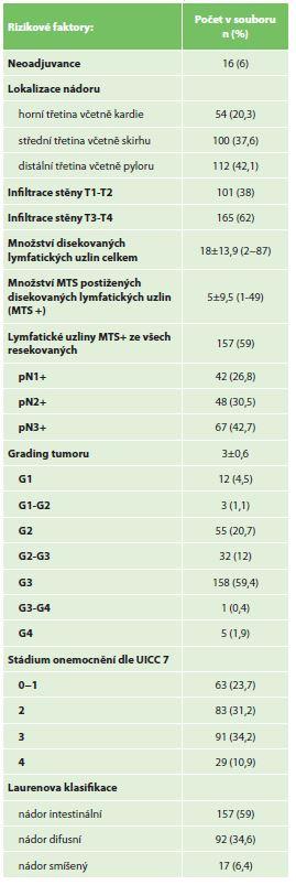 Analyzované rizikové faktory zhoubného onemocnění<br> Tab. 5: Risk factors of the malignancy