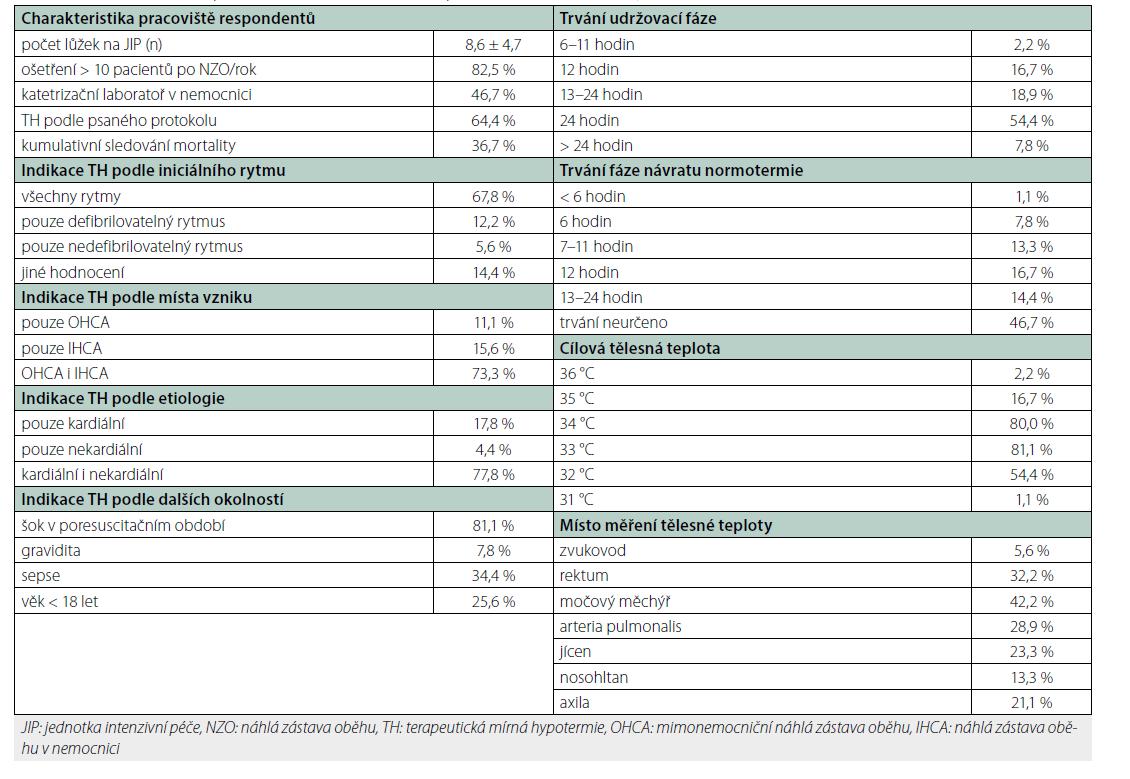 Charakteristika respondentů, indikace TH a některé procedurální charakteristiky
