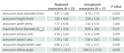 Evaluation of rupture status according to the morphological characteristics of the aneurysm.