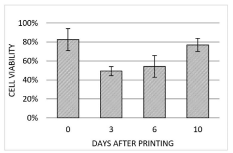 Cell viability detected right after printing (0 DAP), 3 DAP, 6 DAP and 10 DAP. At each point in time the same three regions of the same scaffold (50 kPa) were investigated. Error bars indicating standard deviation of each data set (n=3).