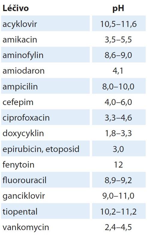 Vybraná léčiva s rizikovým pH – doporučena aplikace do centrálního žilního systému [21].