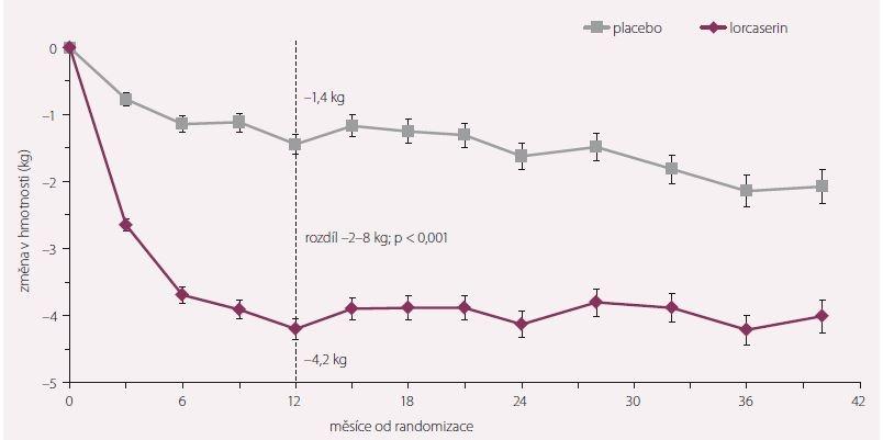 Snížení hmotnosti ve studii CAMELLIA-TIMI 61.