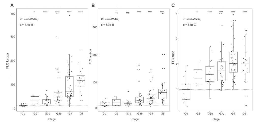 Fig. 1: Comparison of FLC in individual groups versus Control group by Kruskal-Wallis test. (A) FLC kappa, (B) FLC lambda and (C) FLC ratio increased with CKD stage (P < 0.0001).