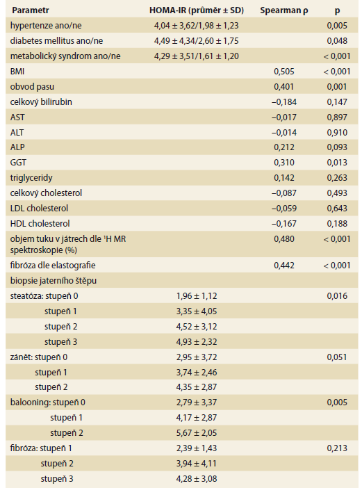 Korelace mezi HOMA-IR 2R po transplantaci jater a s ostatními faktory 2 roky po transplantaci jater.<br> Tab. 5. Correlation between HOMA-IR 2Y after liver transplantation and other factors two years after liver transplantation.