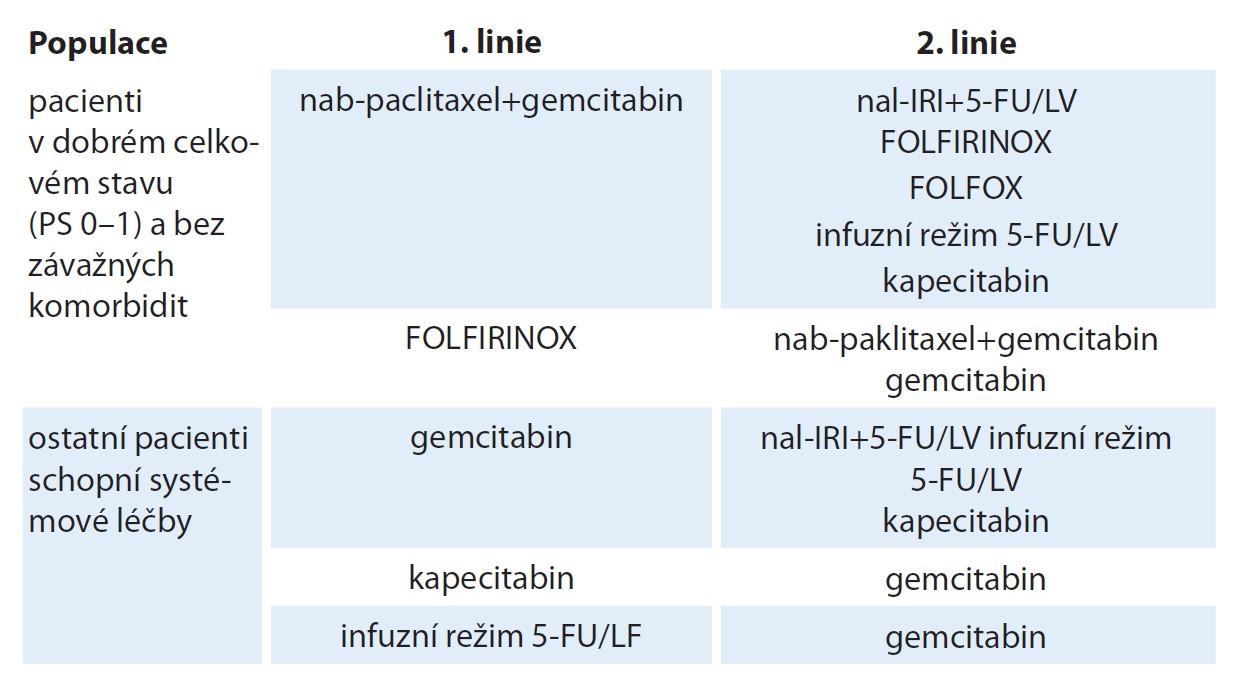 Současné schéma doporučené léčby metastatického karcinomu pankreatu [6,7] (upraveno podle registrací a úhrad léků v ČR).