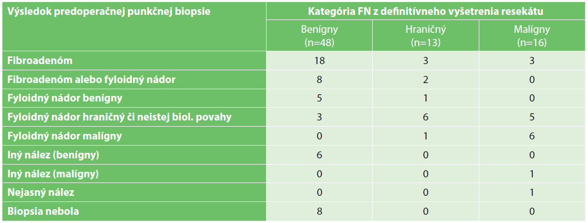 Výsledky predoperačnej biopsie jednotlivých kategórií fyloidných nádorov<br> Tab. 3. Results of the core-cut biopsy in the different categories of the phyllodes tumours