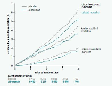 Vliv alirokumabu na celkovou mortalitu, kardiovaskulární mortalitu a mortalitu z nekardiovaskulárních příčin ve studii ODYSSEY OUTCOMES. Upraveno podle [4]