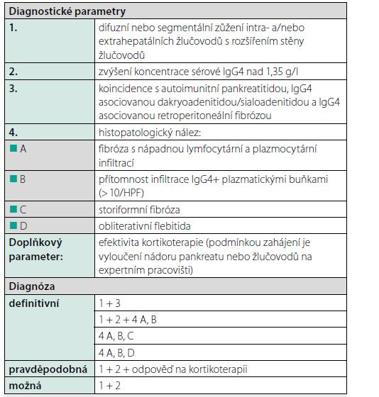 Tab. 3. Japonská diagnostická kritéria IgG4 asociované cholangitidy (upraveno dle Ohara et al., 2012)